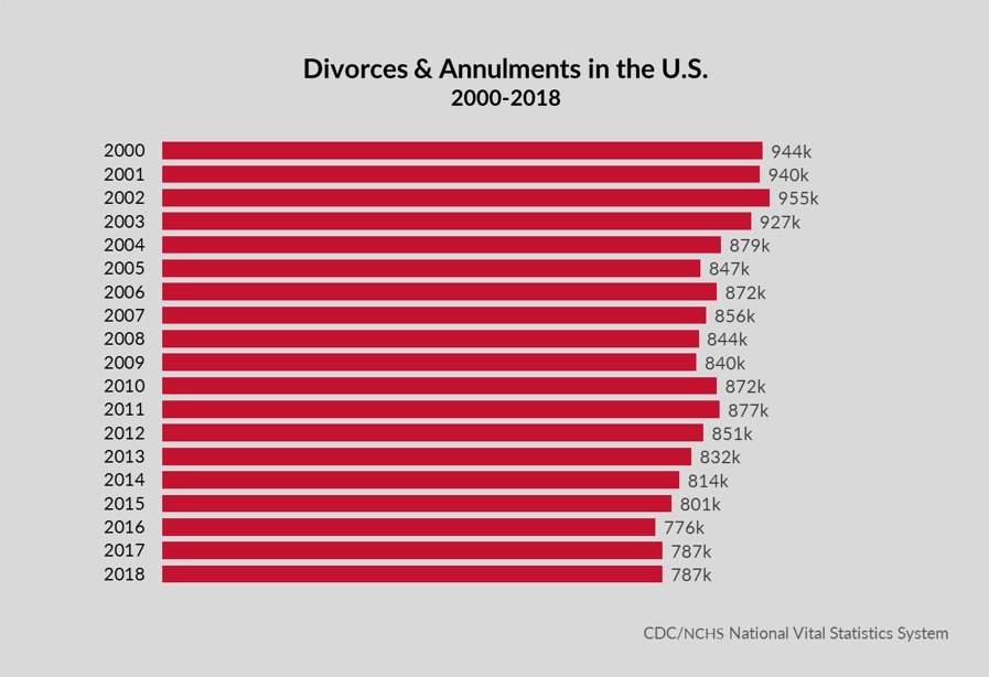 U.S. Divorce Rates 2000-2018
